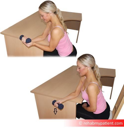 Eccentric wrist flexion